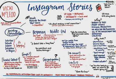 Graphic Recording of Vicki McLeod roundtable about Instagram Stories