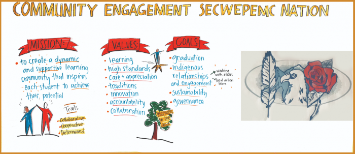 Graphic Recording of Public Education meeting Cache Creek
