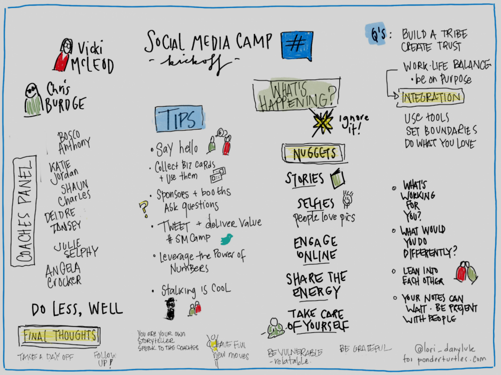 iPad sketchnote by Lori Danyluk of Social Media Conference Victoria