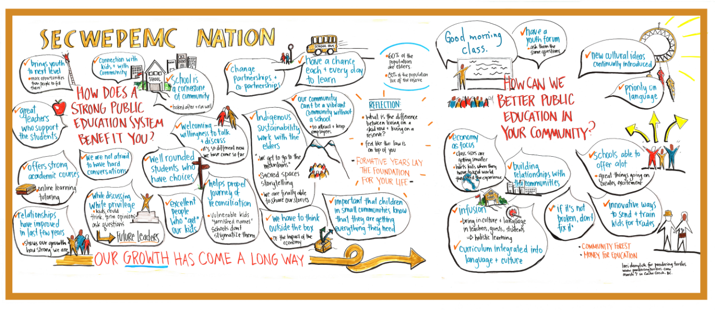 Graphic Recording of Public Education Meeting in Cache Creek by Clarity Ink