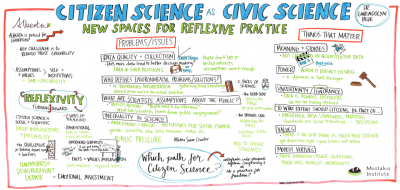 Graphic Recording of Keynote Citizen Science Edmonton